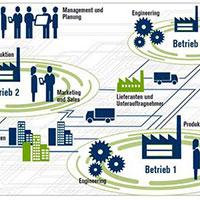 Industria 4.0 IOT