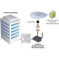 Monitoramento de Energia Elétrica Via Web